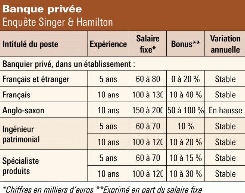 Bts Banque Salaire 2019 Alternance Debouches Meilleure Banque
