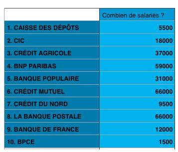 check-out 8a52e 163e0 Travailler dans une Banque: 8 Avantages (Salaire ...